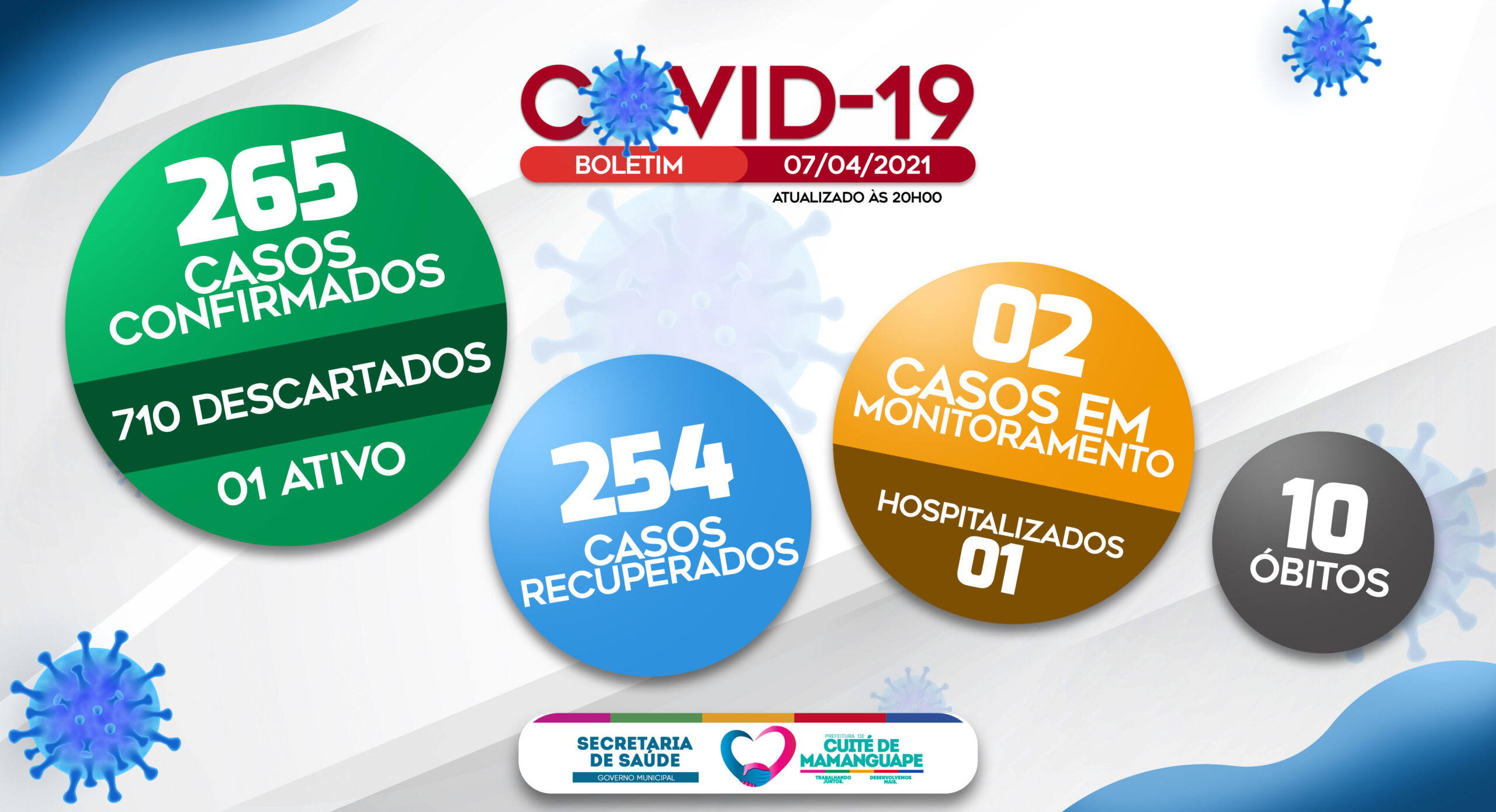 BOLETIM EPIDEMIOLÓGICO COVID-19 (07/04/2021)